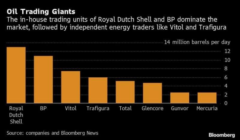 oliehandelaren maken veel geld