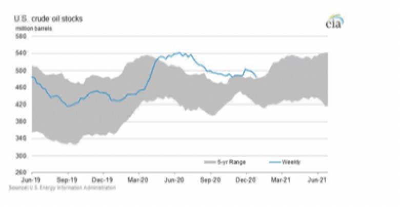 Oliemarkt en olieaandelen